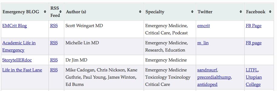 Life in the Fast Lane EM Crit Care Blogosphere Database
