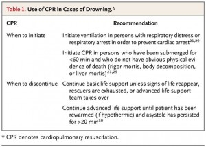 cpr drowning
