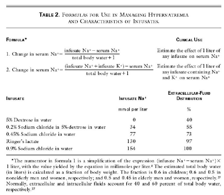 Figure from: Adrogue HJ, Madias NE. Hypernatremia. N Engl J Med. 2000;342(20):1493-1499.