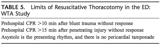 Ref 1: Moore EE et al. Defining the limits of resuscitative emergency department thoracotomy: a contemporary Western Trauma Association perspective.