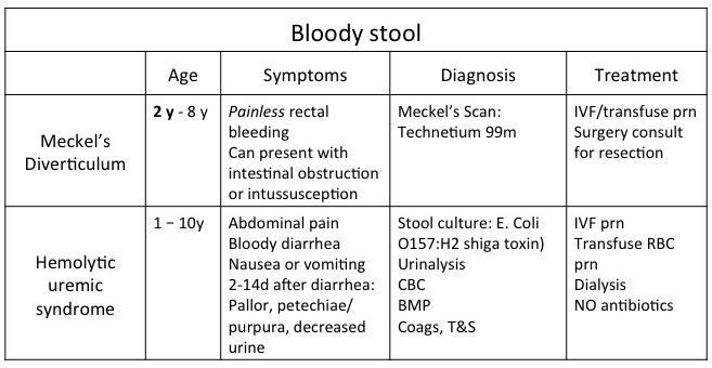 bloody-stool