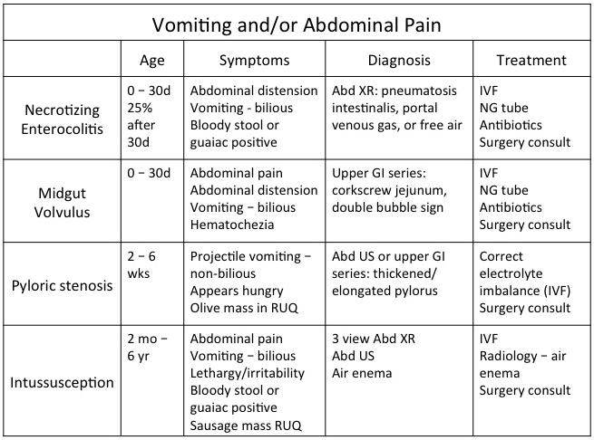 vomiting-andor-abdominal-pain